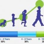 روند رشد و تکامل قدی