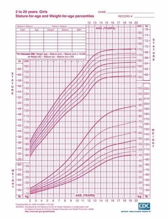 منحنی استاندارد رشد