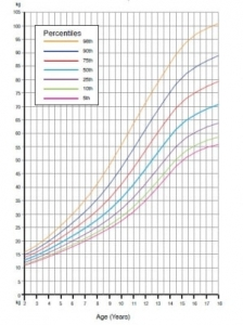 نمودار رشد قد و وزن نوزادان و کودکان